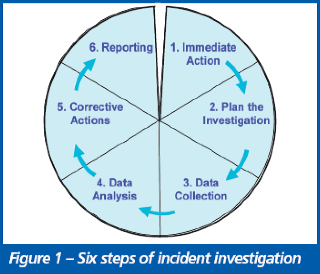 Six Steps For Successful Incident Investigation