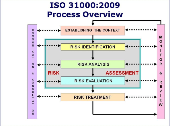 Infographic of ISO 31000:2009 risk management process overview