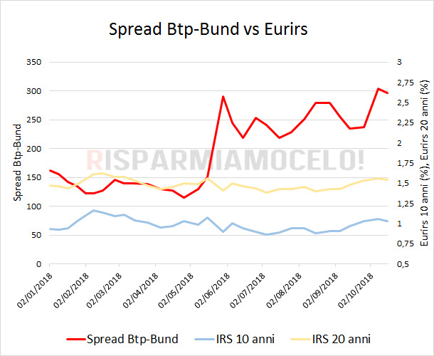 Spread Btp-bund vs Eurirs