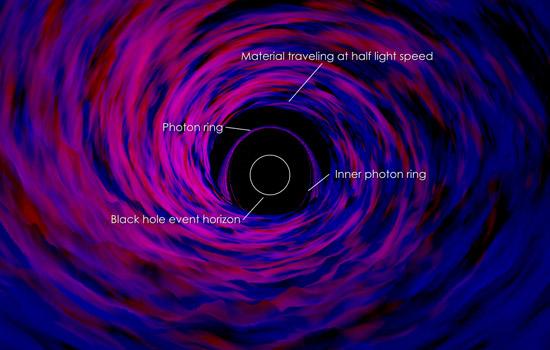 NASAled study explains decades of black hole observations