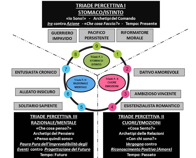 Eroe Tematico: rappresentazione grafica