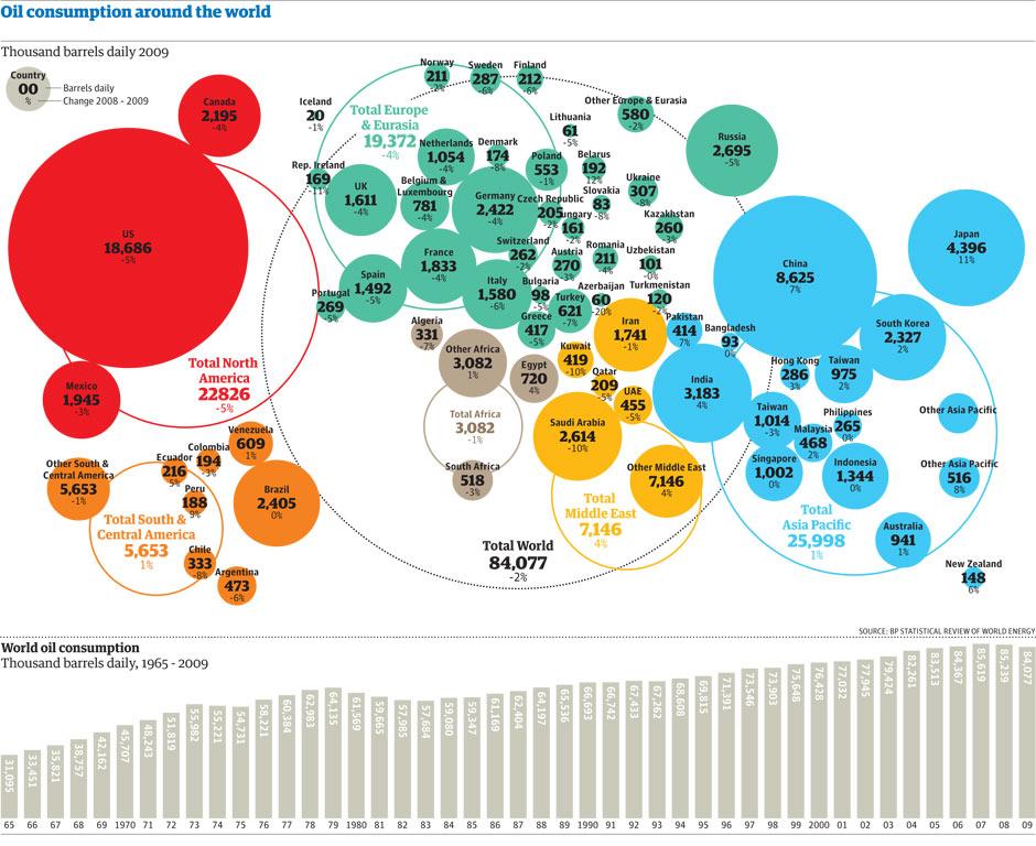 world oil consumption 001