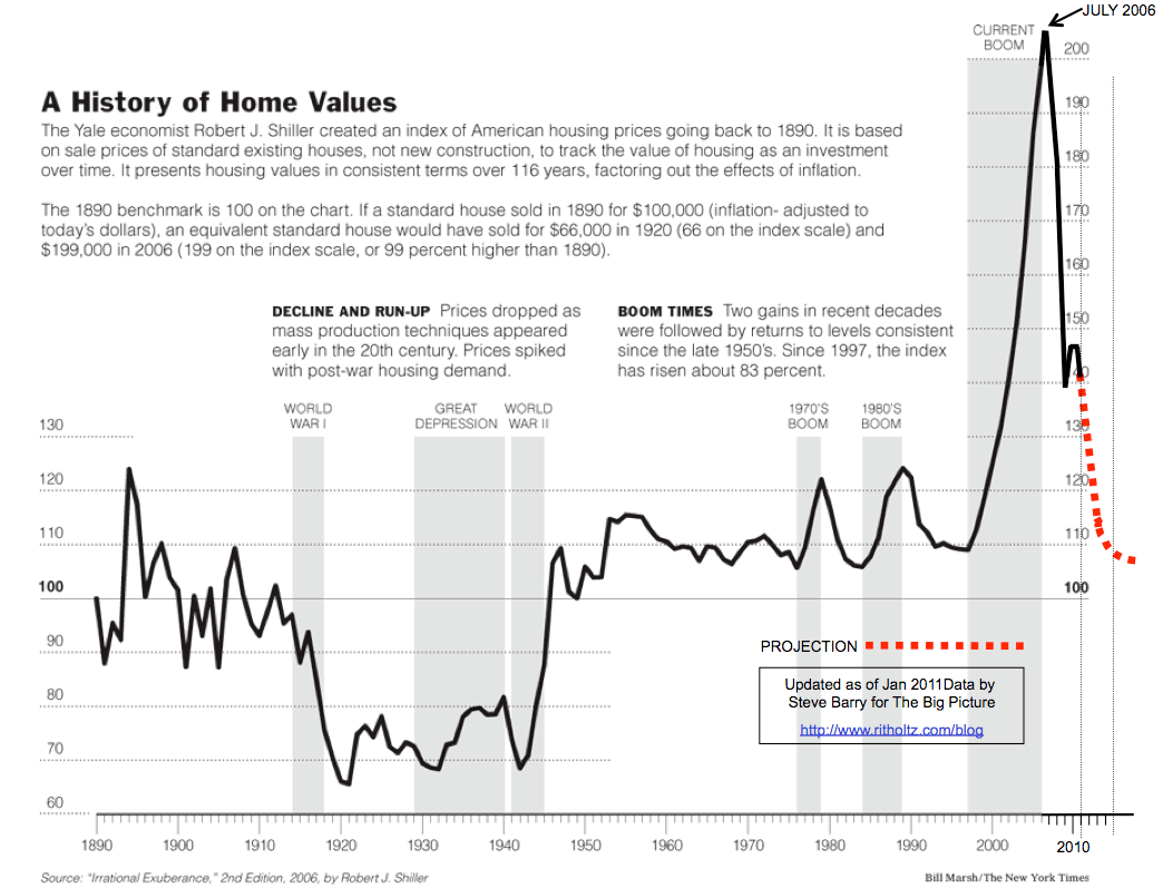 100-year chart of home values