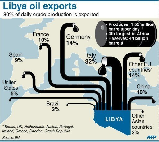 Libyan oil exports