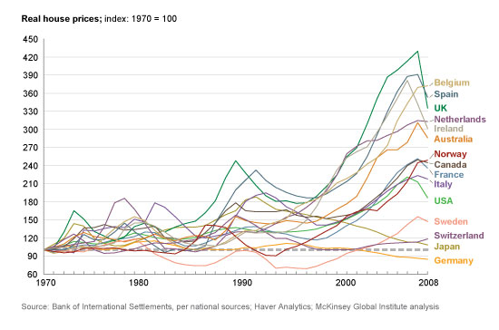 Real House prices, North America, Western Europe, Japan and Australia, 1970 - 2008  (1970=100)