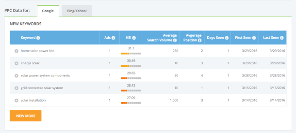 iSpionage competitor keyword performance