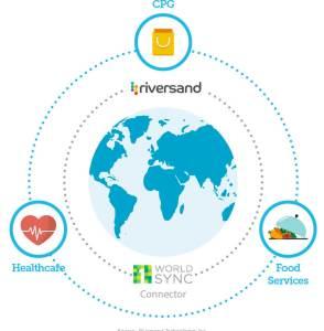 Riversand 1WorldSync Connector