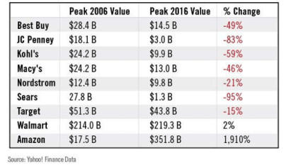 Retailers Over a Decade