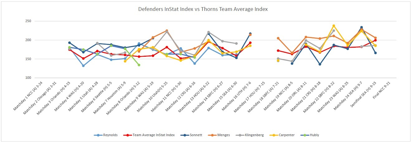 THORNS FC: THE LAST LINE OF DEFENSE | Riveting!