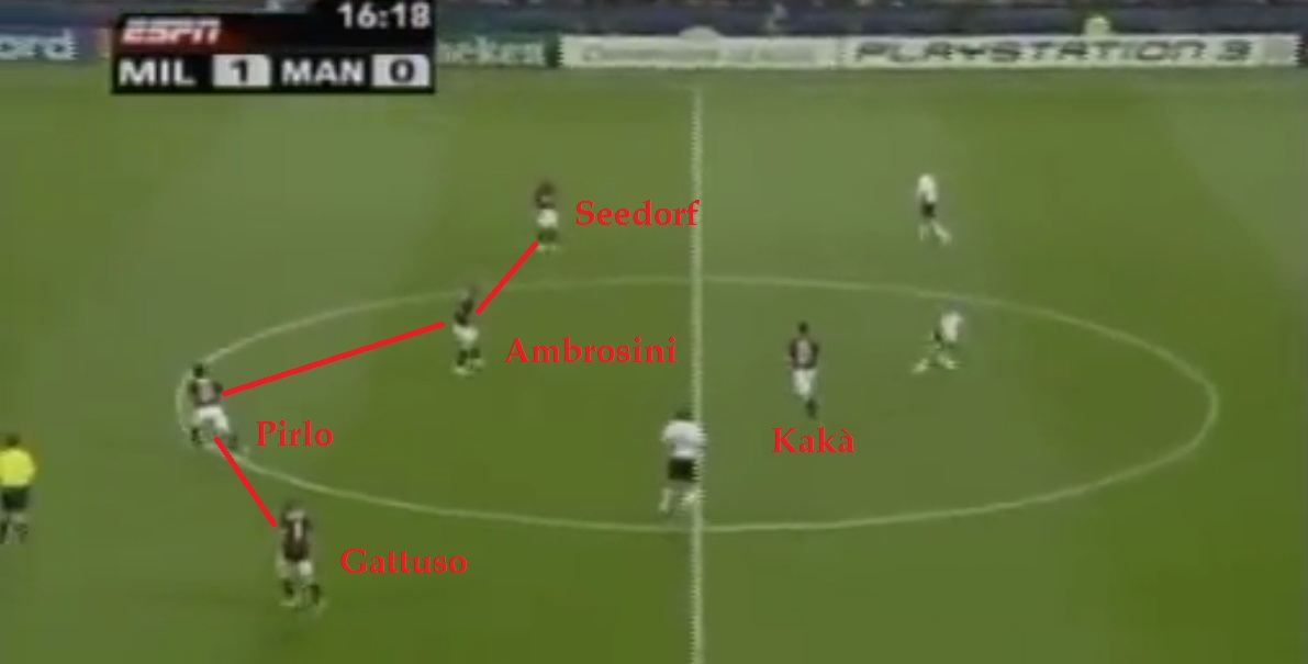 IMG 10, 442 FASE DIFENSIVA DIDA: Ancora Milan-Manchester. Qui il 4-4-2 in fase di non possesso (Inzaghi è fuori schermo)