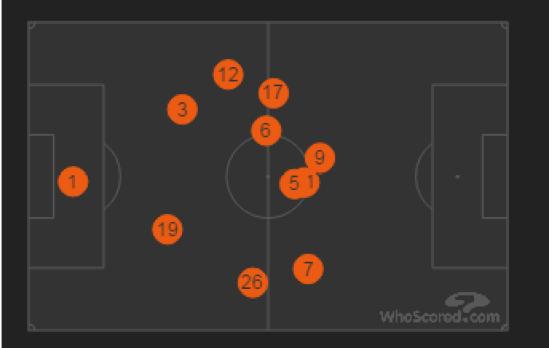 Il grafico posizionale dei giocatori della Juve nella partita contro l'Inter mostra chiaramente come Allegri abbia virato in direzione di una fase difensiva più aggressiva che mira al recupero palla nella metà campo avversaria: si noti come gli esterni delle due catene laterali siano molto vicini tra loro e di come la posizione ravvicinata dei vertici del quadrilatero Chiellini - Alex Sandro – Mandzukic - Khedira abbia permesso alla Juventus di dominare il centro-sinistra