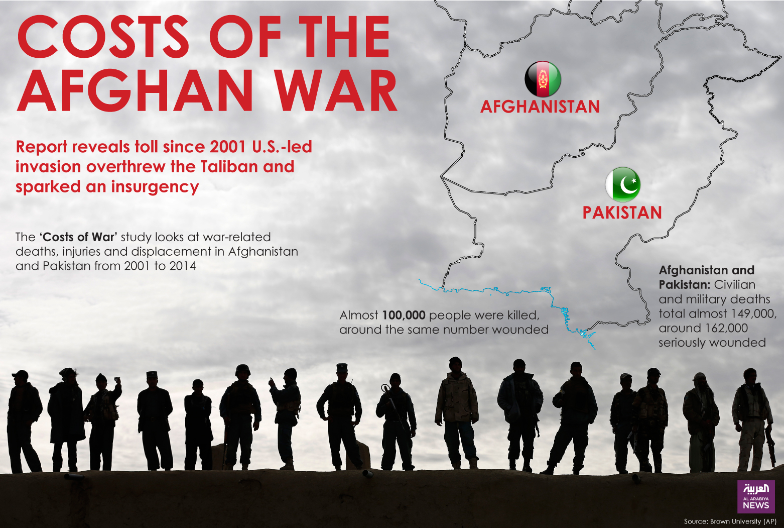 Cost of Afgan War
