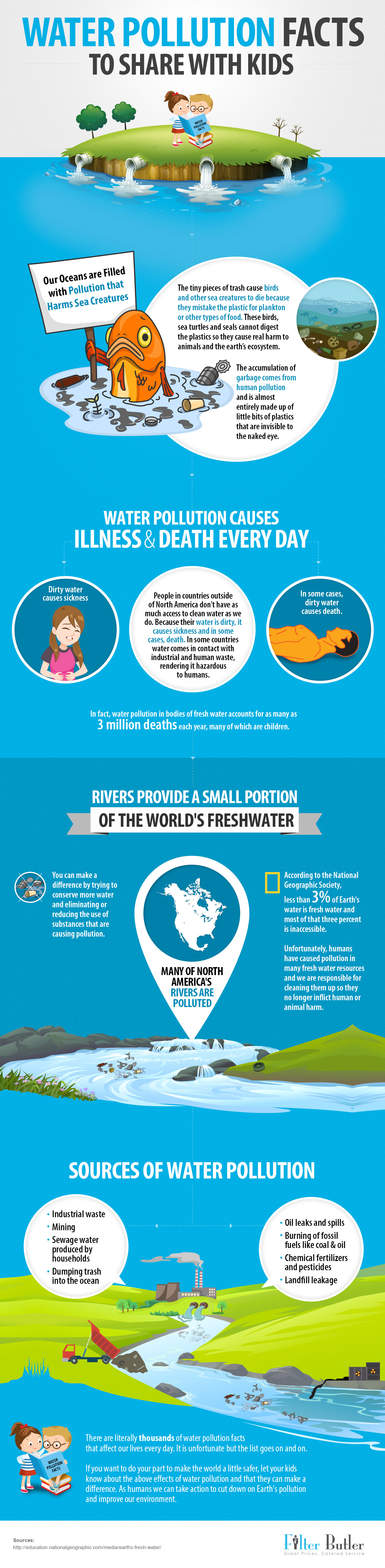 water-pollution-infographic