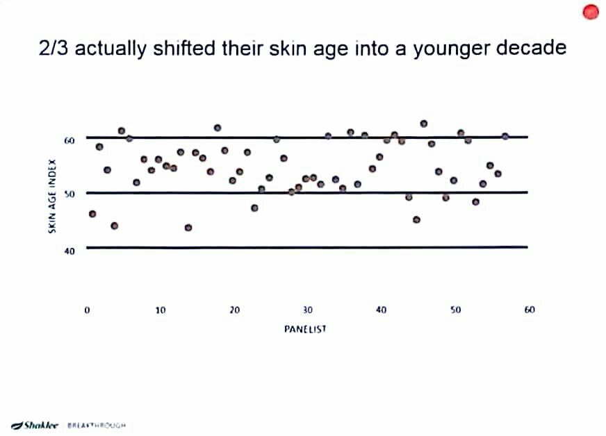 Skin age index selepas Youth Shaklee
