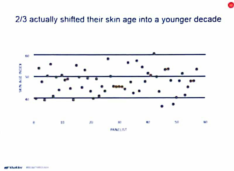 skin age index sebelum Youth Shaklee