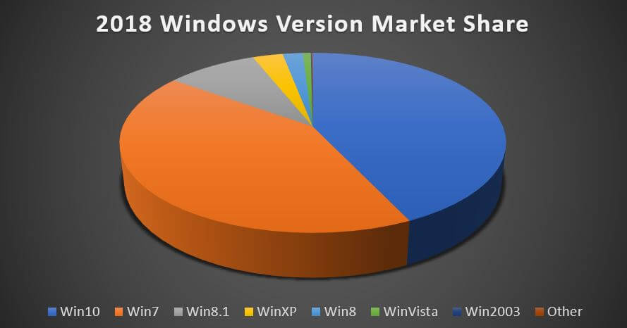 2018 Windows Version Market Share