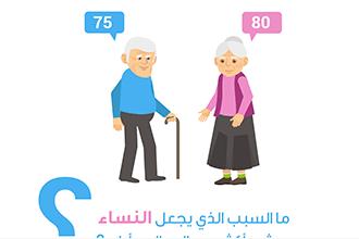 Photo of من يعيش أكثر في العالم العربي الرجال أم النساء ؟
