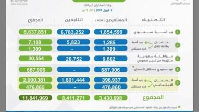 Photo of حساب المواطن يكشف عدد المواطنين المسجلين وتصنيفهم