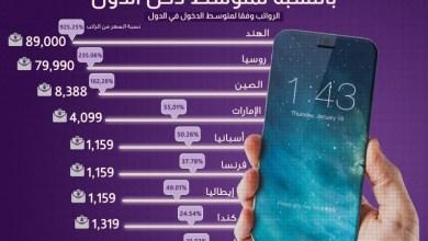 Photo of تعرف على سعر هاتف ايفون 10 بالنسبة لمتوسط دخل الفرد في العالم