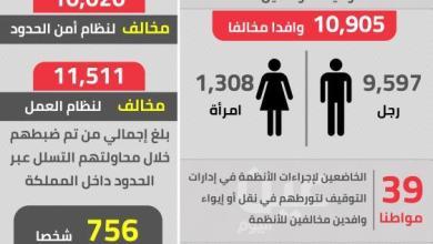 Photo of وطن بلا مخالف تطيح بـ 51 ألف مخالفا في أسبوع