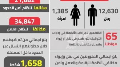 Photo of حملة وطن بلا مخالف تطيح بـ133 ألف مخالف