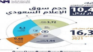 Photo of 10.46 مليار ريال حجم سوق الإعلام السعودي