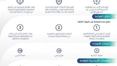 Photo of اعتماد ضوابط الأمن السيبراني لتطبيقها في الجهات الوطنية