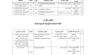 Photo of محمد بن راشد يصدر قراراً بشأن مواصفات قياسية إلزامية التطبيق في الإمارات