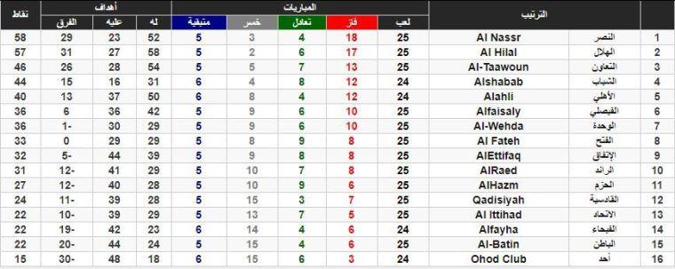 ترتيب الدوري السعودي للمحترفين بعد فوز النصر على الهلال