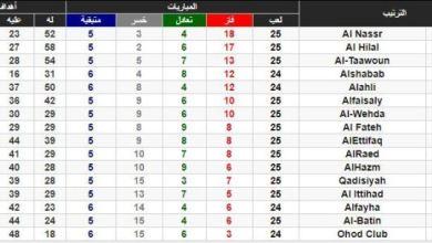Photo of ترتيب الدوري السعودي للمحترفين بعد فوز النصر على الهلال