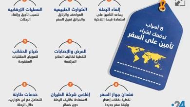 Photo of إنفوغراف: 8 أسباب تدفعك لشراء تأمين على السفر