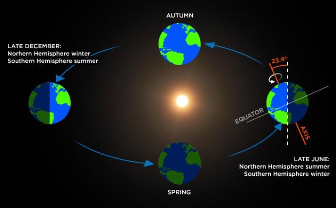 دوران الارض حول الشمس