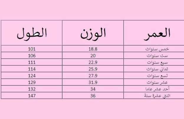 طريقة حساب الوزن المناسب للطول والعمر مجلة رجيم