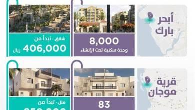 """Photo of """"سكني"""" يطلق مشروعين جديدين في جدة بأكثر من 8 آلاف وحدة سكنية"""