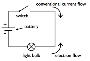 2.2.1 (b) interpret and draw circuit diagrams using these symbols ...
