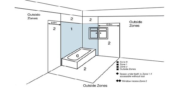 zone diagram for bath areas