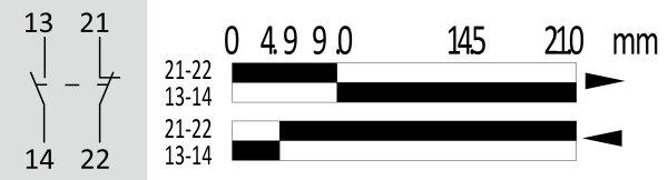 Fin de course de position avec levier à galet pour action horizontale • FA132