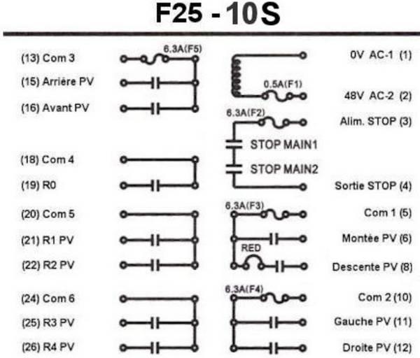 Radiocommande F25-10S    • (11 boutons 1 cran)
