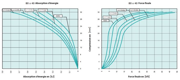 Tampon                amortisseur en polyuréthane élastomère M12 x 35 • Ø80 x 40 mm