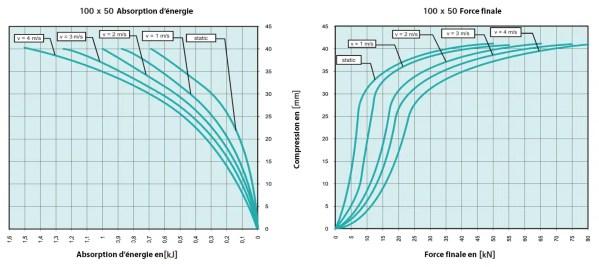 Tampon             amortisseur en polyuréthane élastomère M12 x 35 • Ø100 x 50 mm