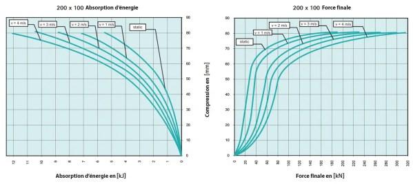 Tampon    amortisseur en polyuréthane élastomère M12 x 35 • Ø200 x 100 mm