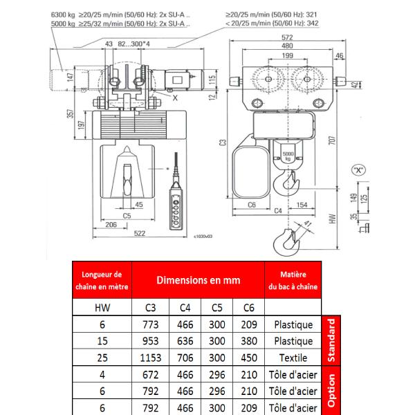 Palan électrique   à chaîne STAHL avec chariot électrique HPN (400V triphasé) 6 300 kg