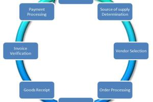 General Condition of Purchase Procedure
