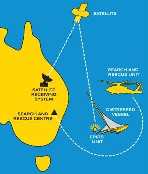 Diagram showing how EPIRB works.