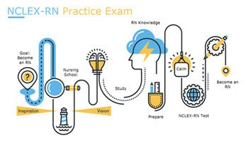 Nclex Rn Practice Exam 1 Of 5 Rn Careers
