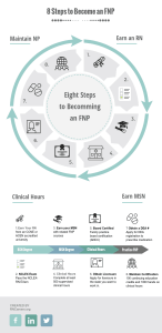 8 Steps to Become an FNP