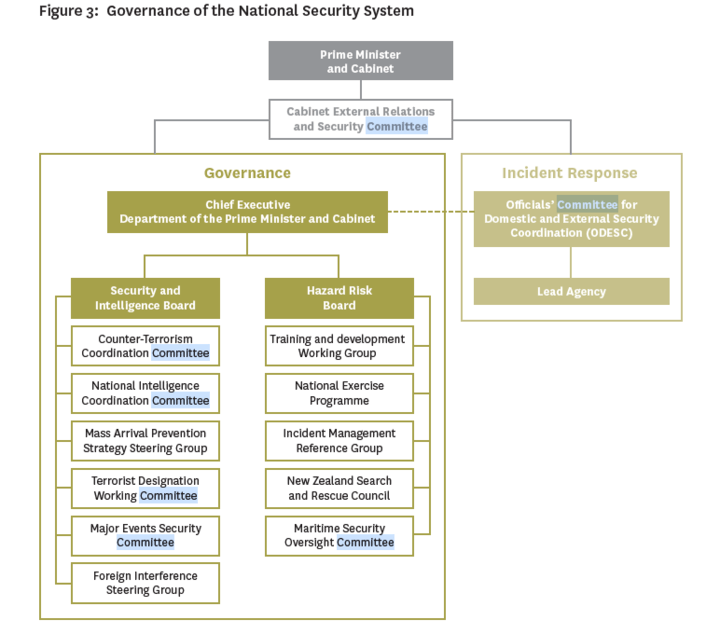 A diagram of the national security system's governance side.