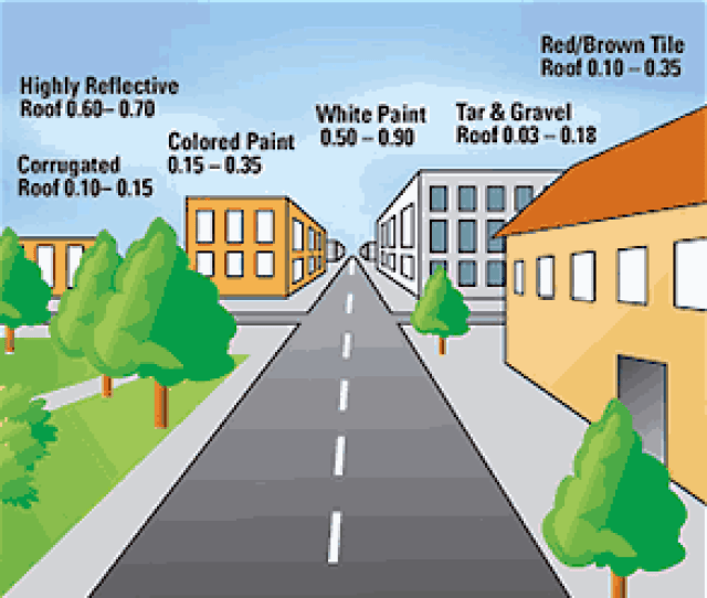 A diagram showing diffuse reflection of solar radiation from different urban surfaces.