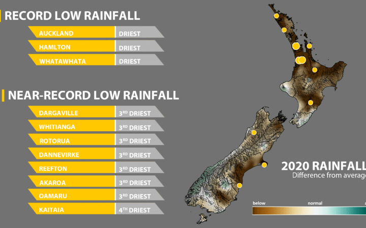 Record low rainfall was experienced in parts of Auckland.