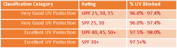 UPF SPF Effectiveness Chart.WEB